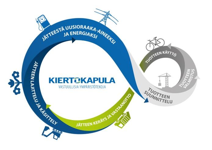 Kiertokapulan vuosi 2021: palveluiden kehittämistä ja kiertotalousroolin vahvistamista